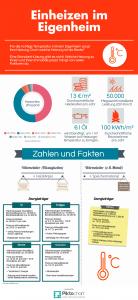 Heizarten_Infografik