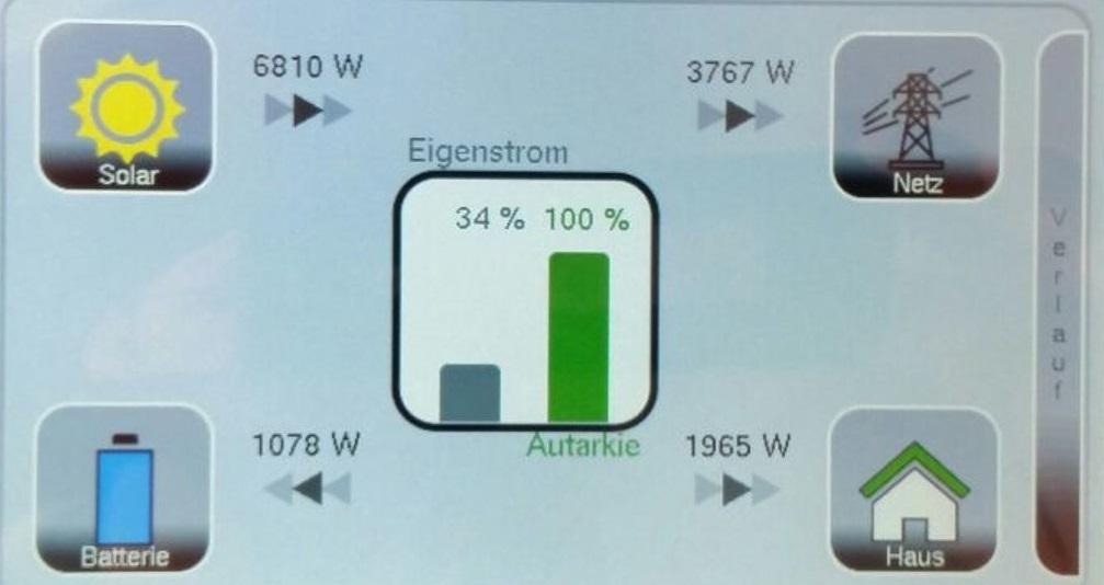 K-MÄLOEN Hybridhaus Energiekombination aus Photovoltaik-Anlage, Energiespeicher und Strahlungsheizung mit Dachtankstelle