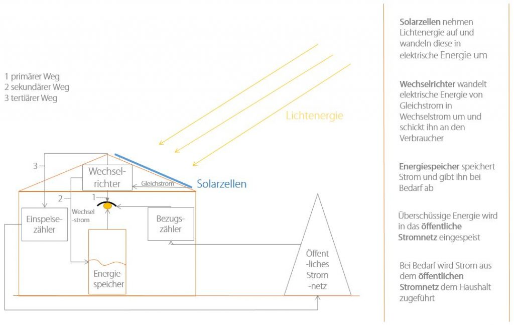 Grafik: Photovoltaik-Anlage
